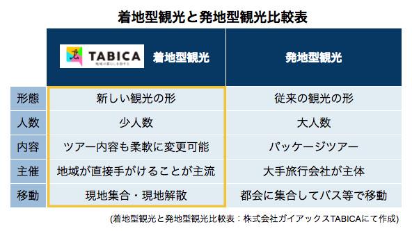 TABICA comparison