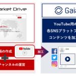 Market Drive社と提携しYouTubeチャンネル運用サービスを開始〜YouTubeチャンネルを軸に、主要SNSマーケティングをトータル支援〜