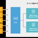 AWSの高負荷テストサービス『Cloud Sun Test Support』をリリース!〜シナリオ設計からテスト完了までをトータルサポート〜