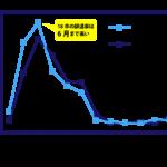 2018年卒新卒採用内定者約3万人の状況を分析『内定辞退調査結果』〜辞退率の高止まりと、早期辞退増加から見える学生の意思決定早期化〜