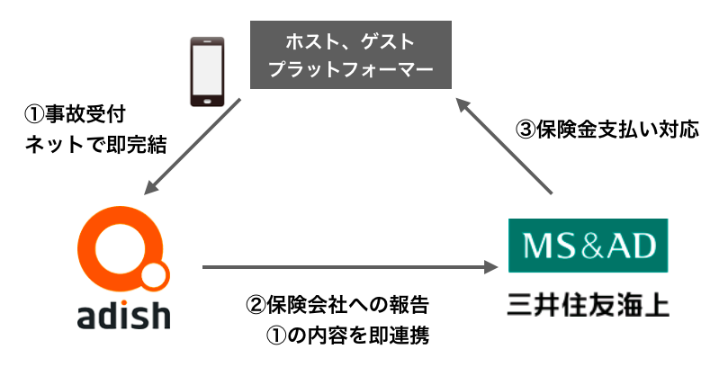 三井 住友 海上 火災 保険 株式 会社