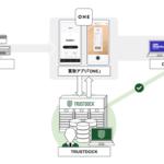 レシートをスマホ撮影するだけで現金がもらえるアプリ「ONE」に API型本人確認サービス「TRUSTDOCK」を導入実施