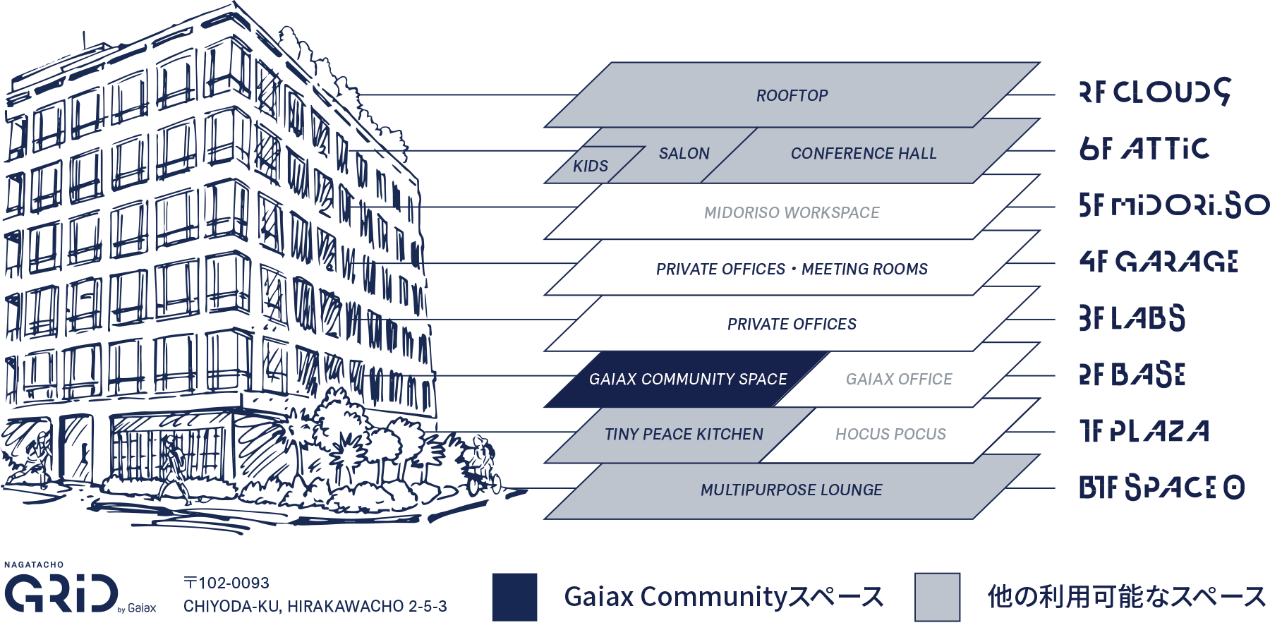 Gaiax Community space