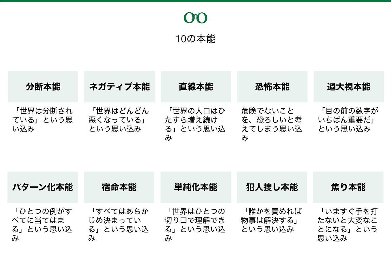 10種類の本能
