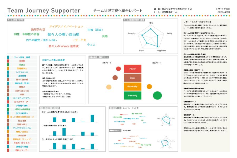 Team Journey Supporterレポート