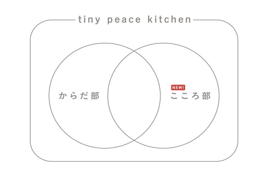 tpk事業全体図