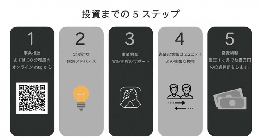 投資までの5ステップ