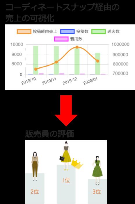 コーディネートスナップ経由の売上の可視化