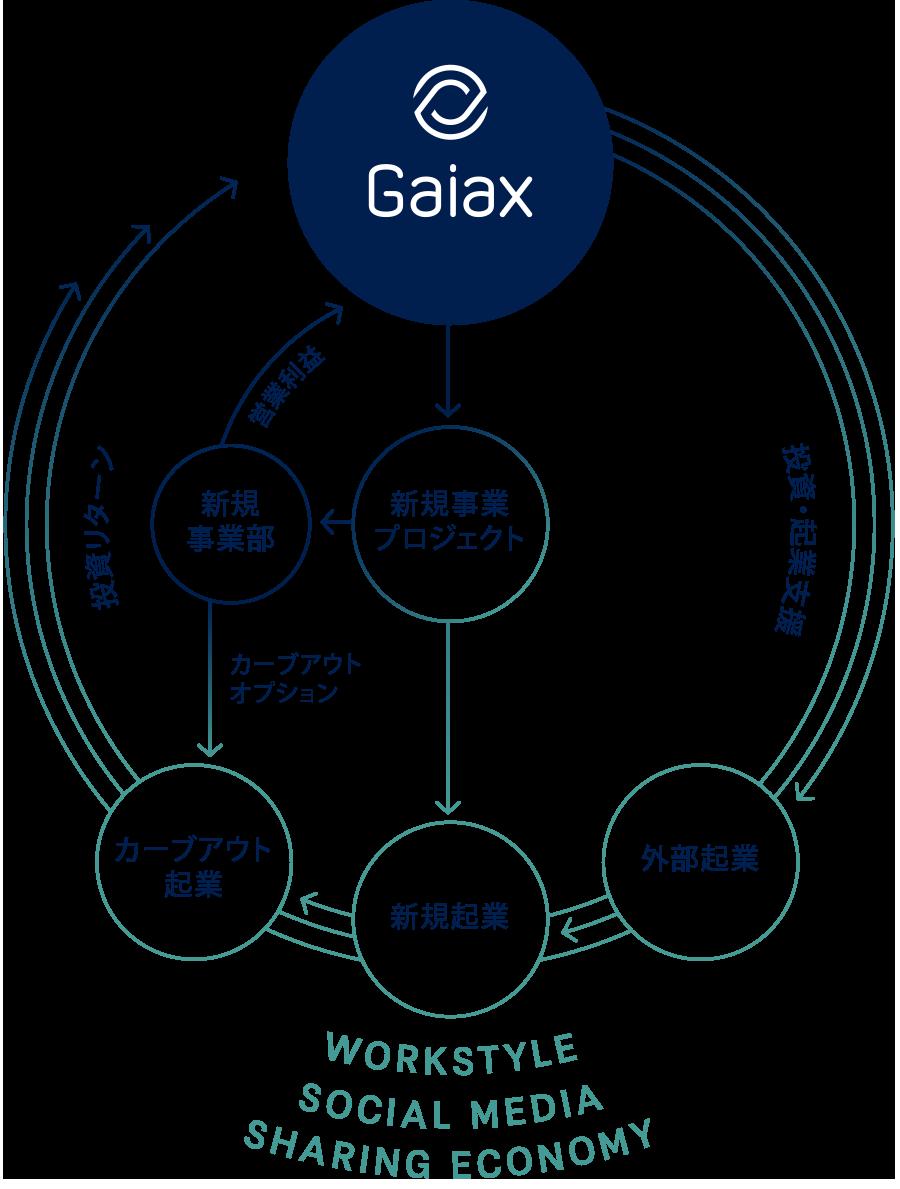 Gaiax STARTUP STUDIO