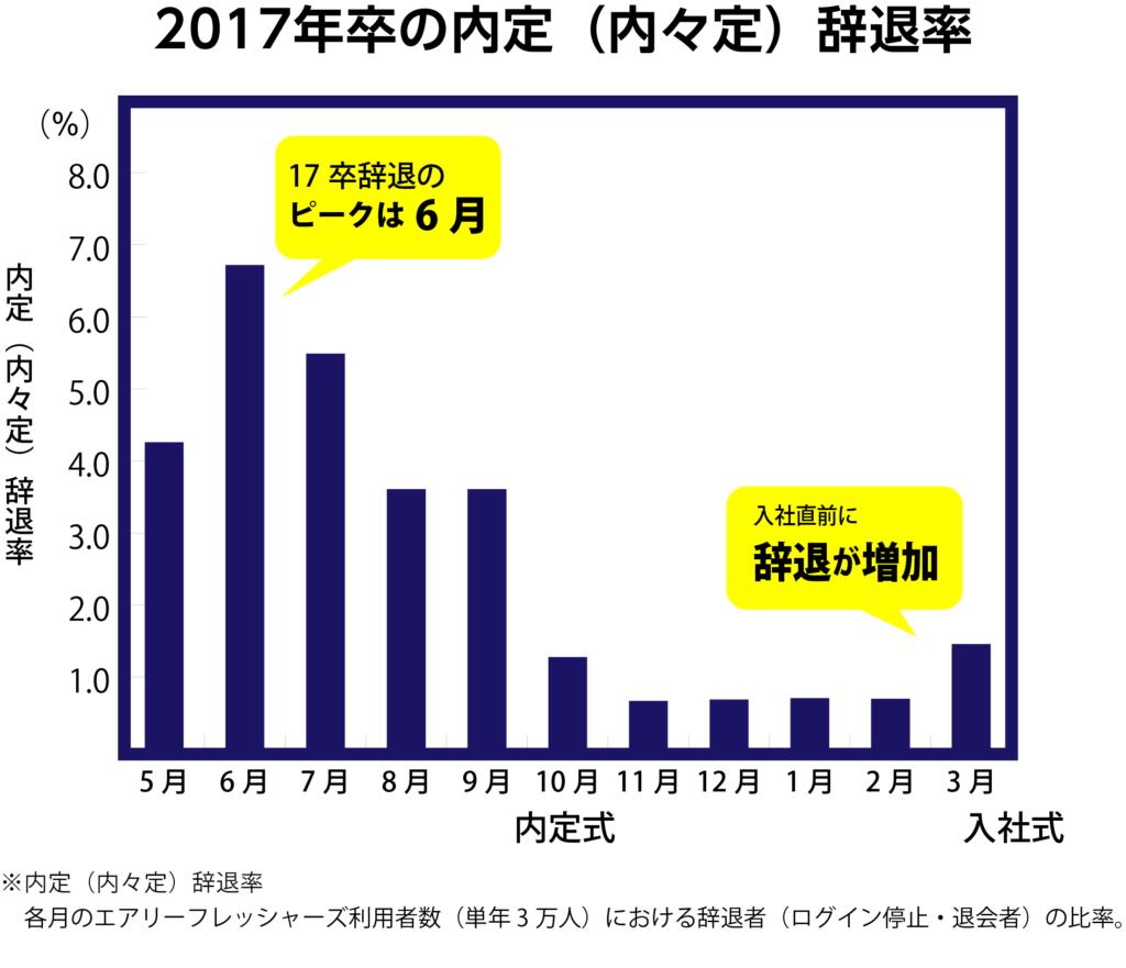 NEW_2017卒辞退率比較コラム用画像