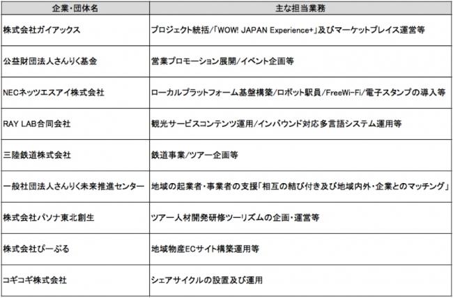 協業コンソーシアム「三陸おもてなしステーション」9社の役割
